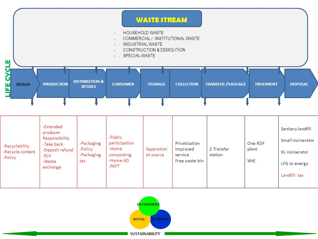 Potential – recycle industry (W2W), high Calorific Value (WtE) MPMA participation & contribution Brand owner participation & contribution