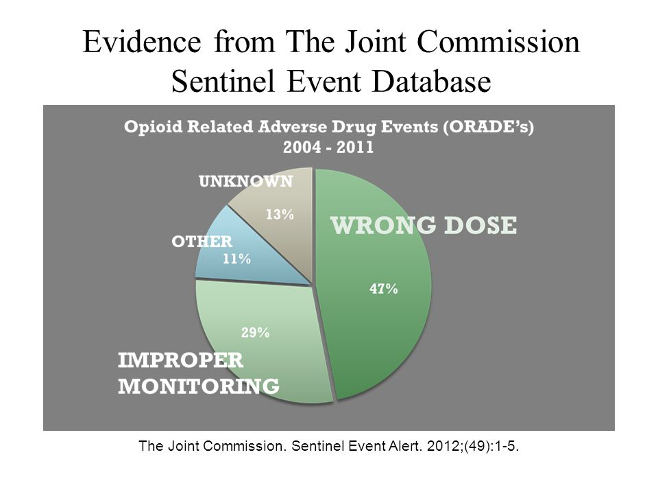 Evidence from The Joint Commission Sentinel Event Database The Joint Commission. Sentinel Event Alert. 2012;(49):1-5.