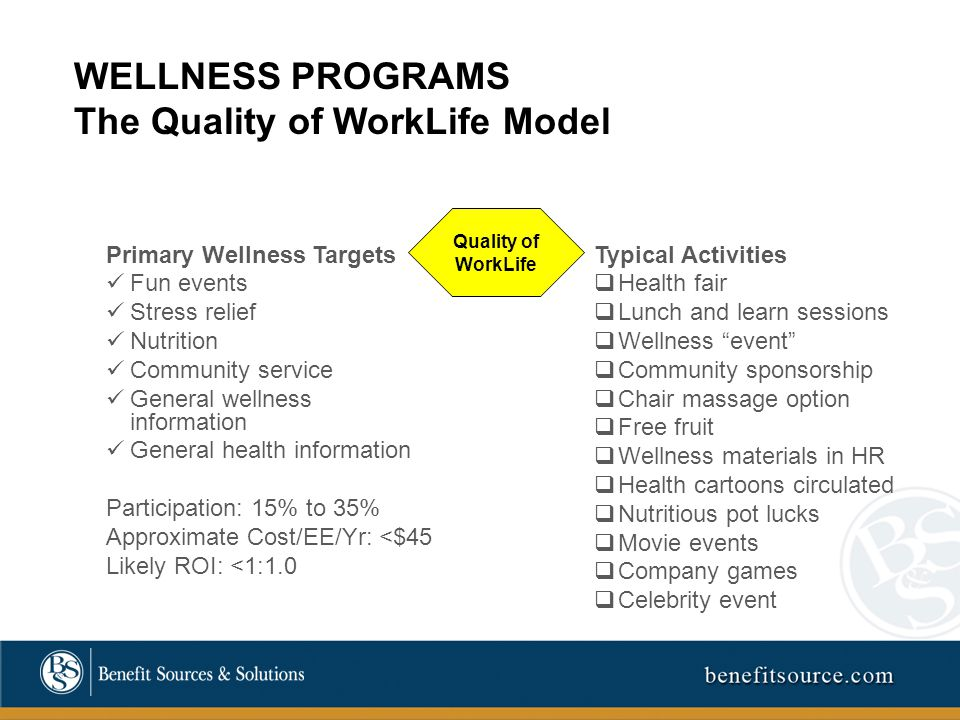 WELLNESS PROGRAMS The Quality of WorkLife Model Primary Wellness Targets Fun events Stress relief Nutrition Community service General wellness information General health information Participation: 15% to 35% Approximate Cost/EE/Yr: <$45 Likely ROI: <1:1.0 Quality of WorkLife Typical Activities  Health fair  Lunch and learn sessions  Wellness event  Community sponsorship  Chair massage option  Free fruit  Wellness materials in HR  Health cartoons circulated  Nutritious pot lucks  Movie events  Company games  Celebrity event