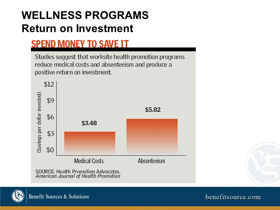 WELLNESS PROGRAMS Return on Investment