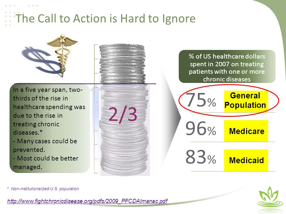 The Call to Action is Hard to Ignore 75 % % of US healthcare dollars spent in 2007 on treating patients with one or more chronic diseases * Non-institutionalized U.S.