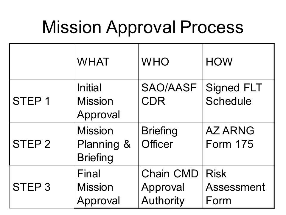 Mission Approval Process WHATWHOHOW STEP 1 Initial Mission Approval SAO/AASF CDR Signed FLT Schedule STEP 2 Mission Planning & Briefing Briefing Officer AZ ARNG Form 175 STEP 3 Final Mission Approval Chain CMD Approval Authority Risk Assessment Form