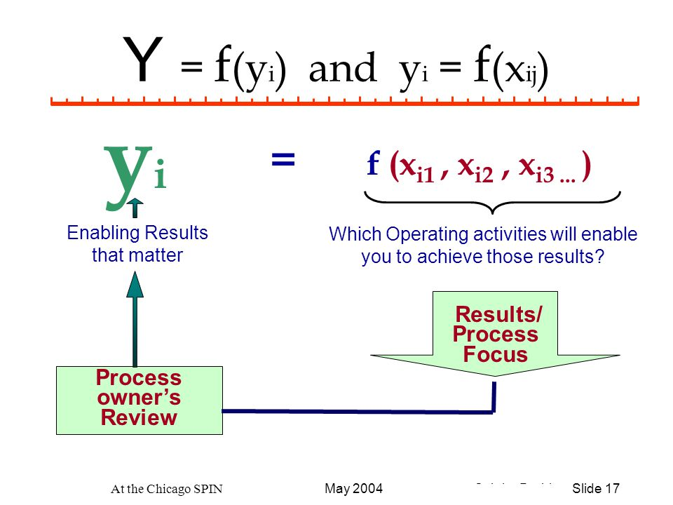 © John Durbin Slide 17May 2004 At the Chicago SPIN Y = f (y i ) and y i = f (x ij ) yiyi Enabling Results that matter Which Operating activities will enable you to achieve those results.
