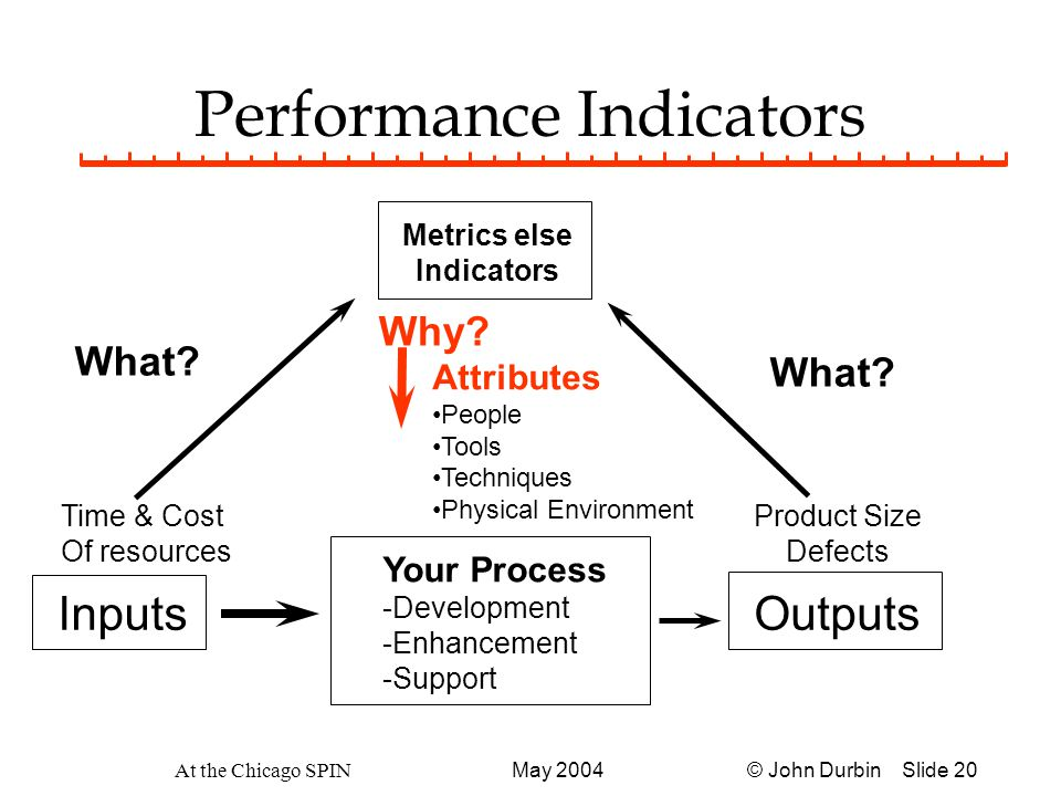 © John Durbin Slide 20May 2004 At the Chicago SPIN Performance Indicators Metrics else Indicators Your Process -Development -Enhancement -Support InputsOutputs Time & Cost Of resources Product Size Defects What.