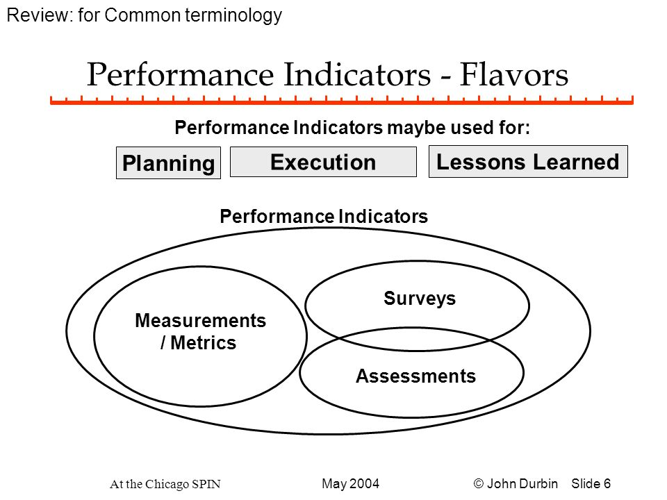 © John Durbin Slide 27May 2004 At the Chicago SPIN Critical Success Factors for Metric Definitions u Anticipate What's In It For Me?  For Sponsors - Owners  For Participants u Seek common and clearly defined terminology (currency for Knowledge) u Must have owner committed not just involved
