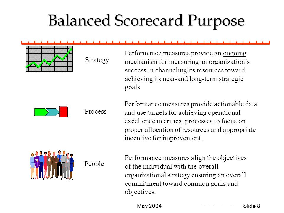 © John Durbin Slide 9May 2004 At the Chicago SPIN Balanced Scorecard (Norton) Financial Internal Business Processes Learning & Growth Customer First use at Analog Devices in 1987 Objectives Measures Targets Initiatives