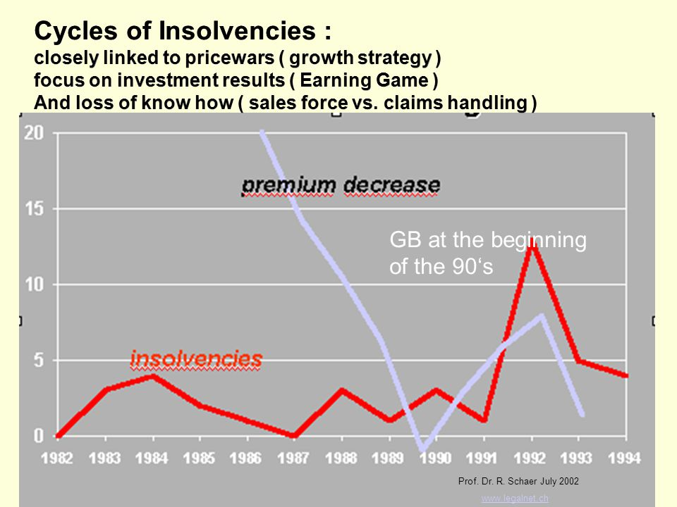 Cycles of Insolvencies : closely linked to pricewars ( growth strategy ) focus on investment results ( Earning Game ) And loss of know how ( sales force vs.