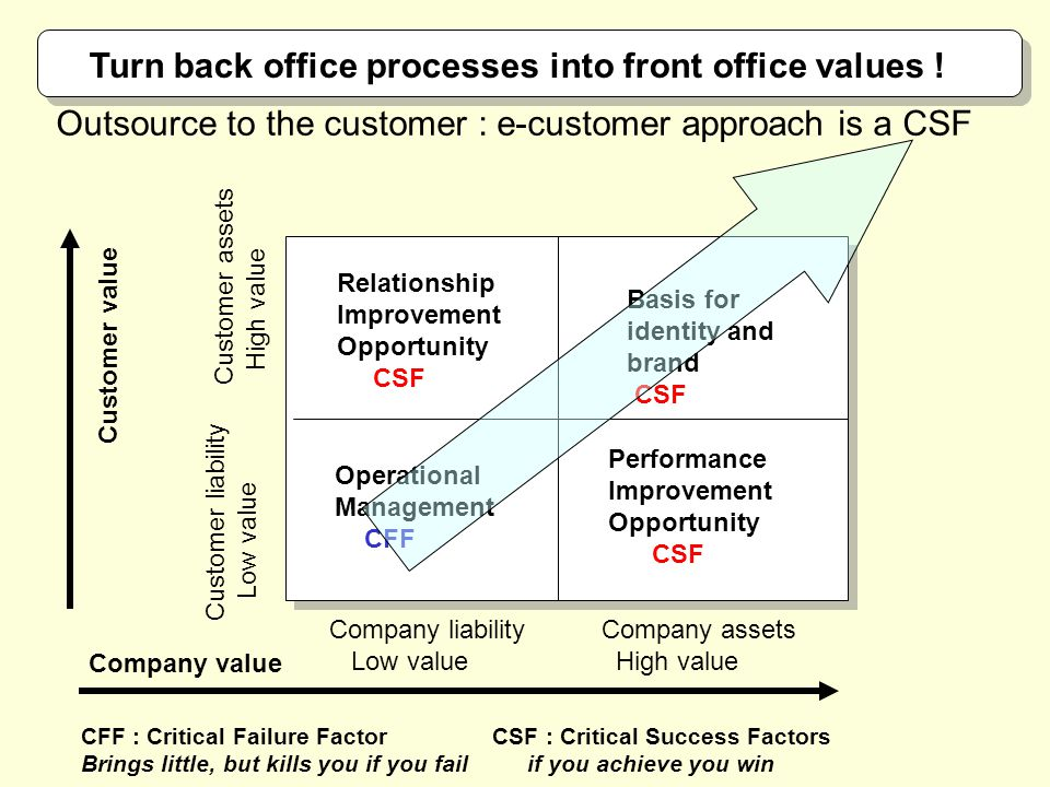Relationship Improvement Opportunity CSF Basis for identity and brand CSF Operational Management CFF Performance Improvement Opportunity CSF CFF : Critical Failure Factor CSF : Critical Success Factors Brings little, but kills you if you fail if you achieve you win Company liability Low value Company assets High value Company value Customer value Customer liability Low value Customer assets High value Outsource to the customer : e-customer approach is a CSF Turn back office processes into front office values !