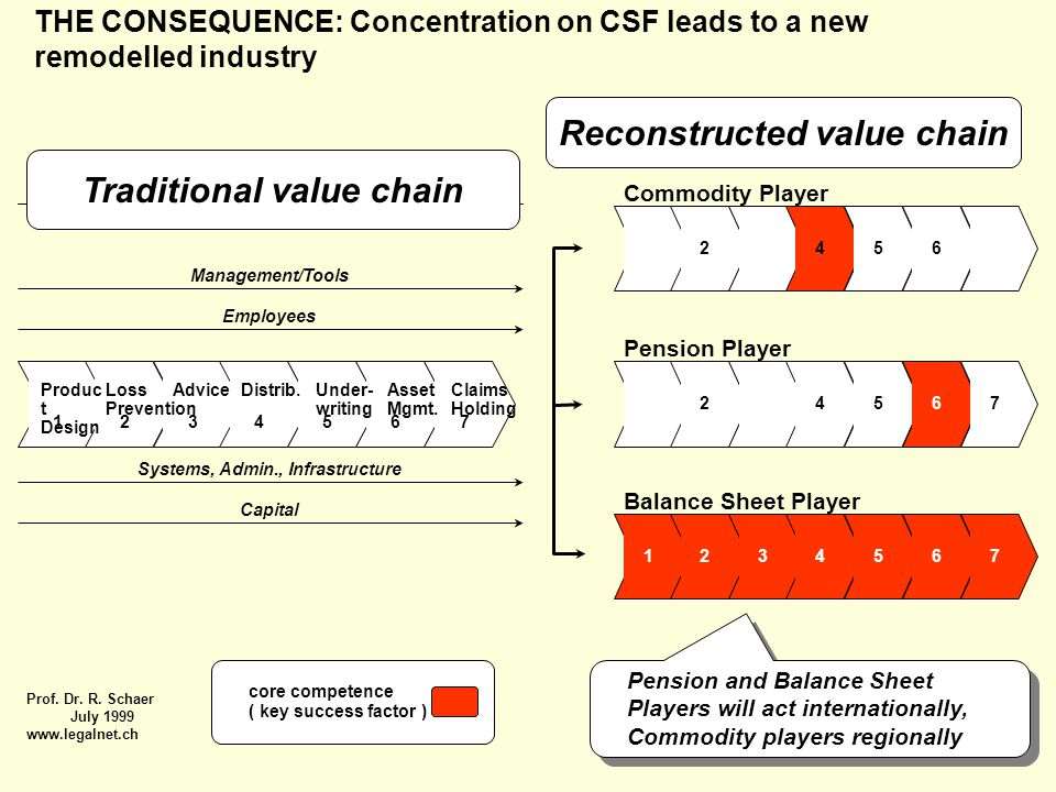 THE CONSEQUENCE: Concentration on CSF leads to a new remodelled industry 1234567 Commodity Player 1234567 Pension Player 1234567 Balance Sheet Player 1234567 Management/Tools Employees Systems, Admin., Infrastructure Capital Produc t Design Loss Prevention AdviceDistrib.Under- writing Asset Mgmt.
