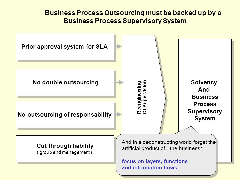 "Prior approval system for SLA No double outsourcing No outsourcing of responsability Cut through liability ( group and management ) Cut through liability ( group and management ) Solvency And Business Process Supervisory System Solvency And Business Process Supervisory System Reengineering Of Supervision Business Process Outsourcing must be backed up by a Business Process Supervisory System And in a deconstructing world forget the artificial product of "" the business ; focus on layers, functions and information flows"