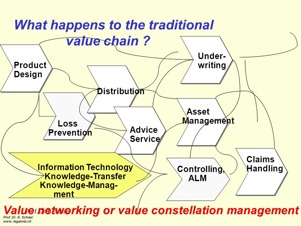 Prof. Dr. R. Schaer What happens to the traditional value chain .