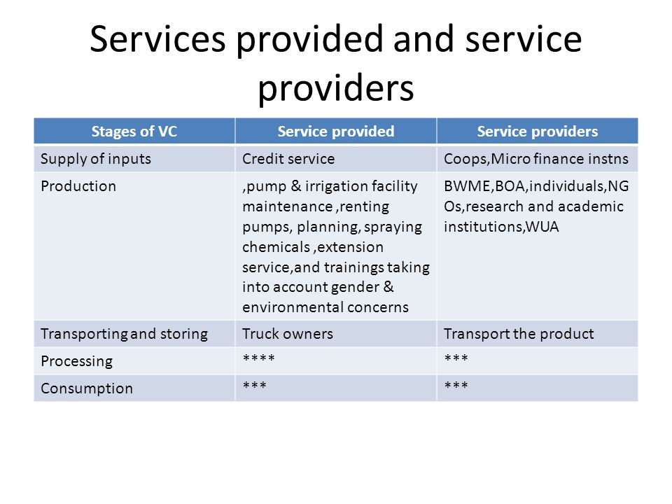 Services provided and service providers Stages of VCService providedService providers Supply of inputsCredit serviceCoops,Micro finance instns Production,pump & irrigation facility maintenance,renting pumps, planning, spraying chemicals,extension service,and trainings taking into account gender & environmental concerns BWME,BOA,individuals,NG Os,research and academic institutions,WUA Transporting and storingTruck ownersTransport the product Processing******* Consumption***