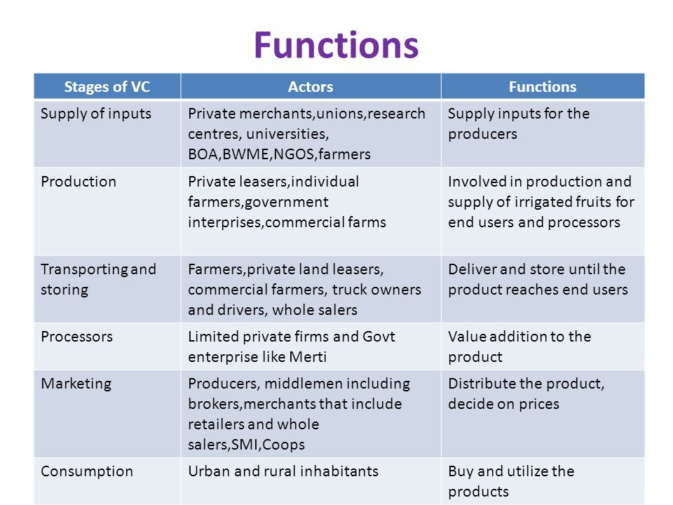Functions Stages of VCActorsFunctions Supply of inputsPrivate merchants,unions,research centres, universities, BOA,BWME,NGOS,farmers Supply inputs for the producers ProductionPrivate leasers,individual farmers,government interprises,commercial farms Involved in production and supply of irrigated fruits for end users and processors Transporting and storing Farmers,private land leasers, commercial farmers, truck owners and drivers, whole salers Deliver and store until the product reaches end users ProcessorsLimited private firms and Govt enterprise like Merti Value addition to the product MarketingProducers, middlemen including brokers,merchants that include retailers and whole salers,SMI,Coops Distribute the product, decide on prices ConsumptionUrban and rural inhabitantsBuy and utilize the products