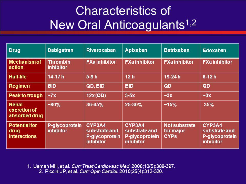 Characteristics of New Oral Anticoagulants 1,2 DrugDabigatranRivaroxabanApixabanBetrixaban Edoxaban Mechanism of action Thrombin inhibitor FXa inhibitor Half-life14-17 h5-9 h12 h19-24 h6-12 h RegimenBIDQD, BIDBIDQD Peak to trough~7x12x (QD)3-5x~3x Renal excretion of absorbed drug ~80%36-45%25-30%~15% 35% Potential for drug interactions P-glycoprotein inhibitor CYP3A4 substrate and P-glycoprotein inhibitor Not substrate for major CYPs CYP3A4 substrate and P-glycoprotein inhibitor 1.Usman MH, et al.