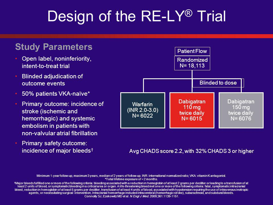 Design of the RE-LY ® Trial Study Parameters Open label, noninferiority, intent-to-treat trial Blinded adjudication of outcome events 50% patients VKA-naïve* Primary outcome: incidence of stroke (ischemic and hemorrhagic) and systemic embolism in patients with non-valvular atrial fibrillation Primary safety outcome: incidence of major bleeds † Patient Flow Randomized N= 18,113 Blinded to dose Warfarin (INR 2.0-3.0) N= 6022 Dabigatran 110 mg twice daily N= 6015 Dabigatran 150 mg twice daily N= 6076 Avg CHADS score 2.2, with 32% CHADS 3 or higher Minimum 1-year follow-up, maximum 3 years, median of 2 years of follow-up.