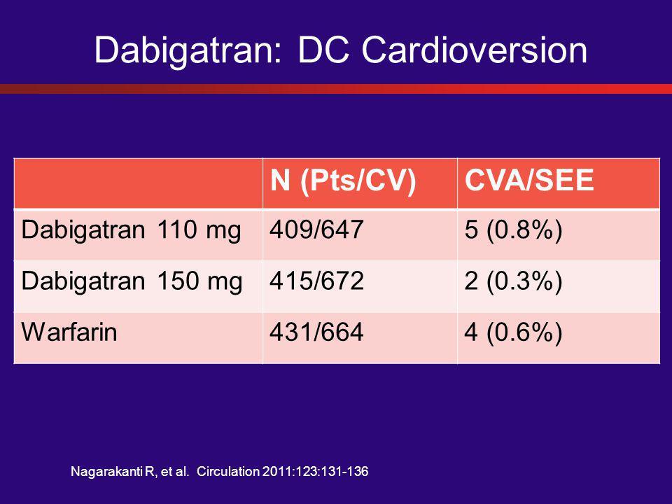 Dabigatran: DC Cardioversion N (Pts/CV)CVA/SEE Dabigatran 110 mg409/6475 (0.8%) Dabigatran 150 mg415/6722 (0.3%) Warfarin431/6644 (0.6%) Nagarakanti R, et al.