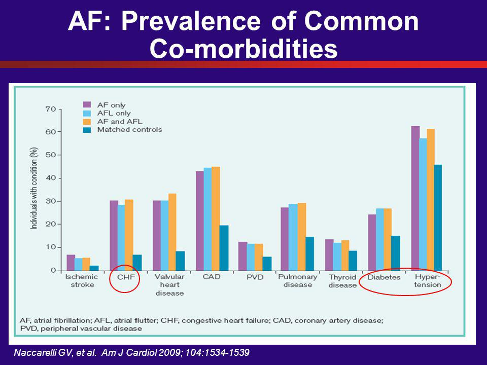 AF: Prevalence of Common Co-morbidities Naccarelli GV, et al. Am J Cardiol 2009; 104:1534-1539