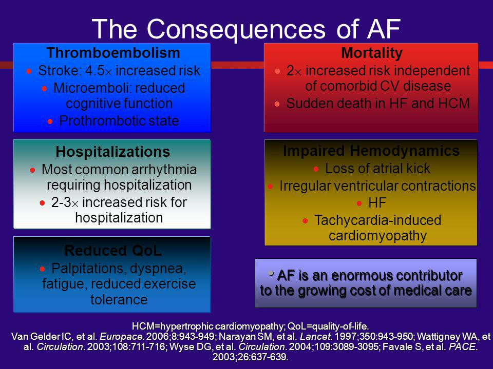 The Consequences of AF Thromboembolism  Stroke: 4.5  increased risk  Microemboli: reduced cognitive function  Prothrombotic state Mortality  2  increased risk independent of comorbid CV disease  Sudden death in HF and HCM Hospitalizations  Most common arrhythmia requiring hospitalization  2-3  increased risk for hospitalization Impaired Hemodynamics  Loss of atrial kick  Irregular ventricular contractions  HF  Tachycardia-induced cardiomyopathy Reduced QoL  Palpitations, dyspnea, fatigue, reduced exercise tolerance HCM=hypertrophic cardiomyopathy; QoL=quality-of-life.