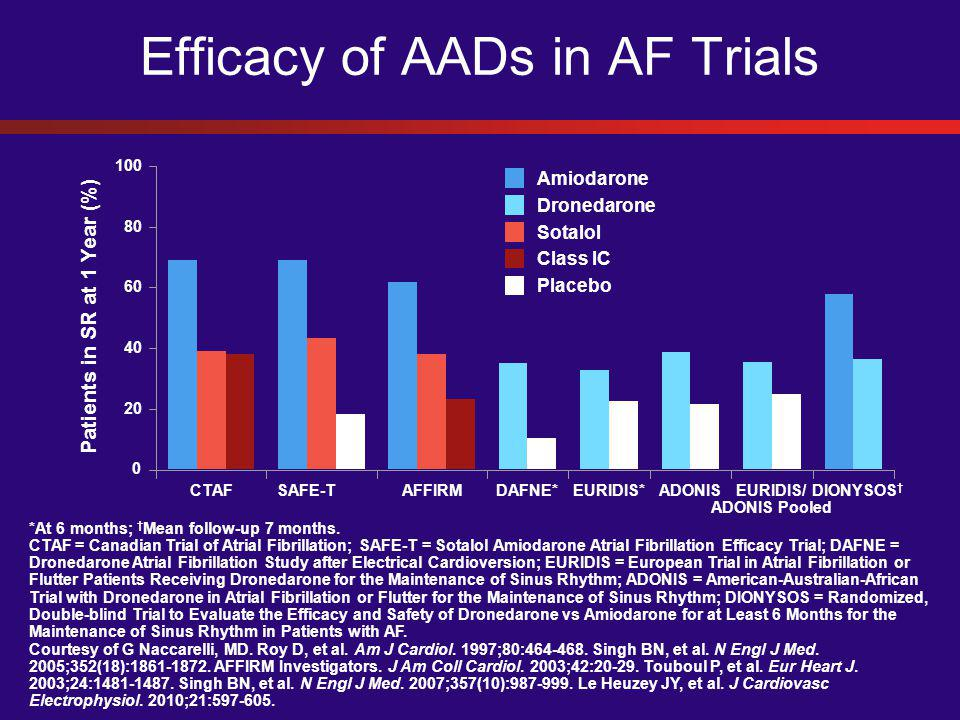 Efficacy of AADs in AF Trials *At 6 months; † Mean follow-up 7 months.