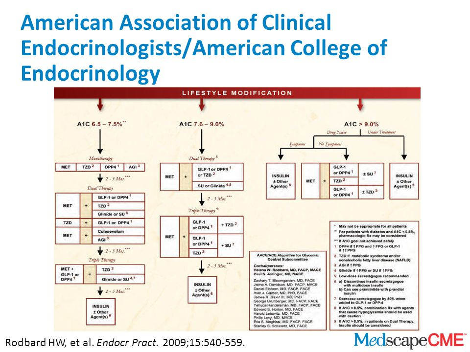 American Association of Clinical Endocrinologists/American College of Endocrinology Rodbard HW, et al.