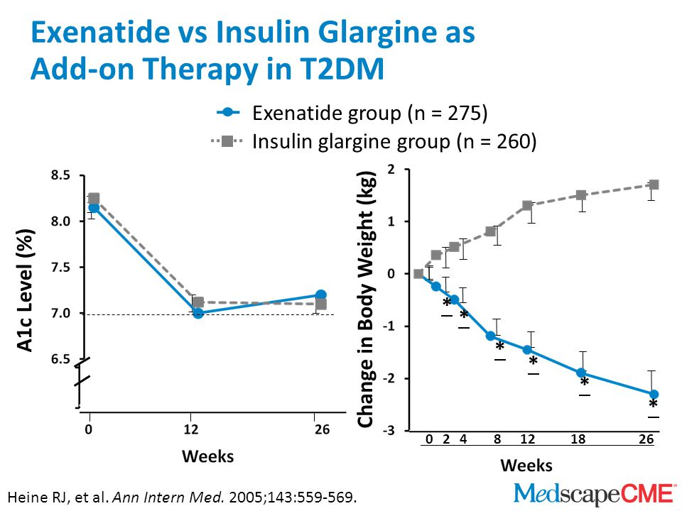 Exenatide vs Insulin Glargine as Add-on Therapy in T2DM A1c Level (%) * * * * * * 0248121826 Change in Body Weight (kg) Heine RJ, et al.