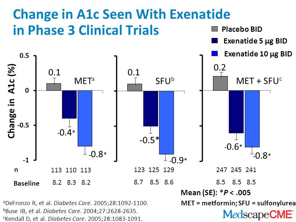 Mean (SE): *P <.005 SFU b MET + SFU c MET a * - 0.8 Change in A1c (%) 247 245 241 8.5 8.5 8.5 Baseline n 113 110 113 8.2 8.3 8.2 123 125 129 8.7 8.5 8.6 0.1 - 0.4 * - 0.8 * -0.5* - 0.9 * 0.1 0.2 - 0.6 * - 0.8 * Placebo BID Exenatide 5 μg BID Exenatide 10 μg BID MET = metformin; SFU = sulfonylurea a DeFronzo R, et al.
