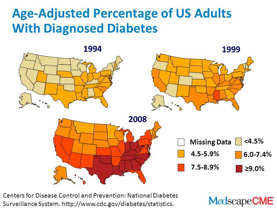 Age-Adjusted Percentage of US Adults With Diagnosed Diabetes Centers for Disease Control and Prevention: National Diabetes Surveillance System.