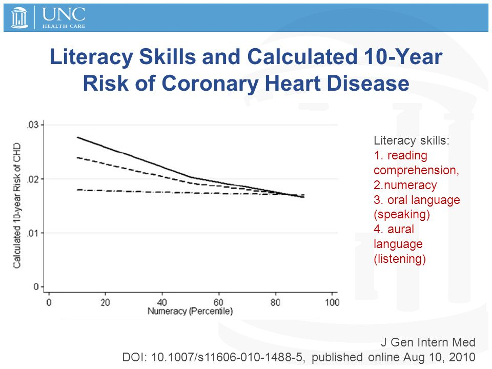 Literacy Skills and Calculated 10-Year Risk of Coronary Heart Disease Literacy skills: 1. reading comprehension, 2.numeracy 3. oral language (speaking
