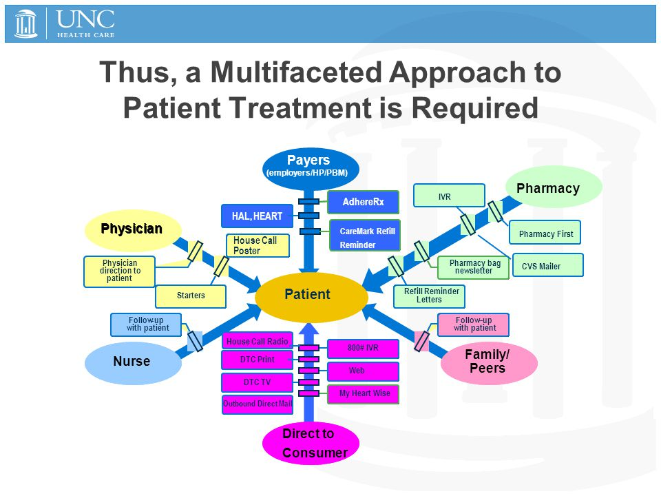 Thus, a Multifaceted Approach to Patient Treatment is Required Patient Payers (employers/HP/PBM) Direct to Consumer Family/ Peers Nurse Pharmacy Physi