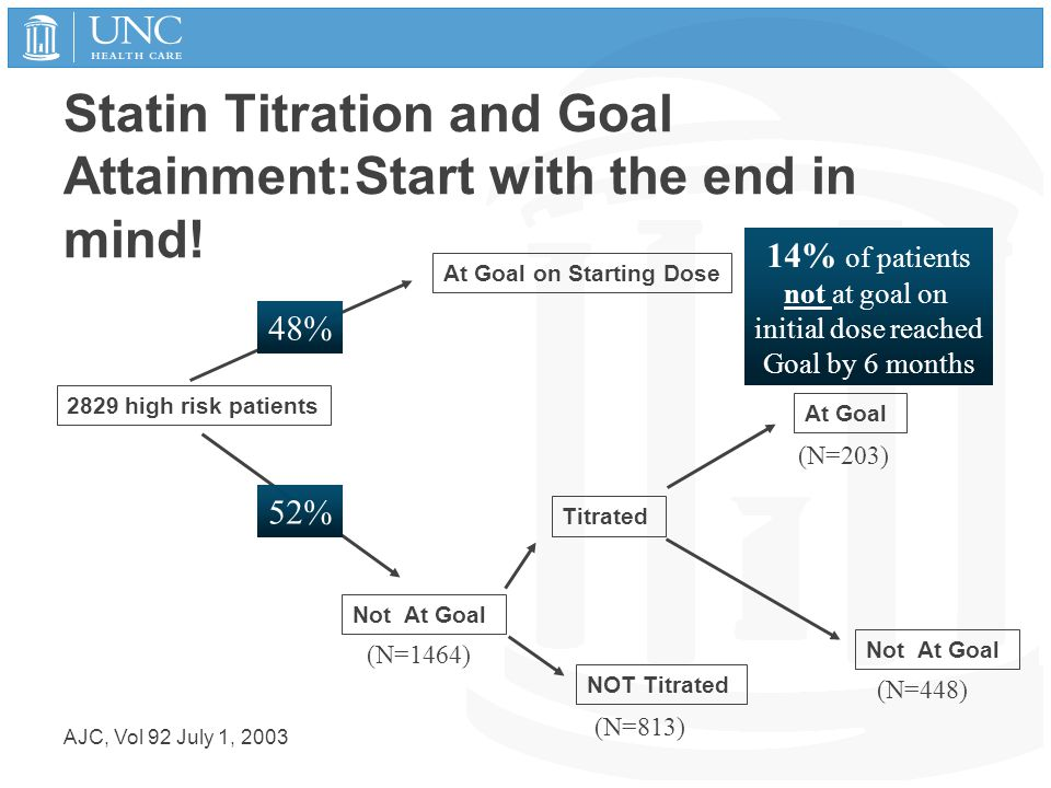 Statin Titration and Goal Attainment:Start with the end in mind! AJC, Vol 92 July 1, 2003 2829 high risk patients At Goal on Starting Dose Not At Goal