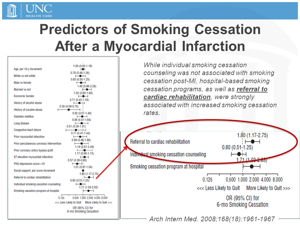 Predictors of Smoking Cessation After a Myocardial Infarction 1/15/2015 44 While individual smoking cessation counseling was not associated with smoki