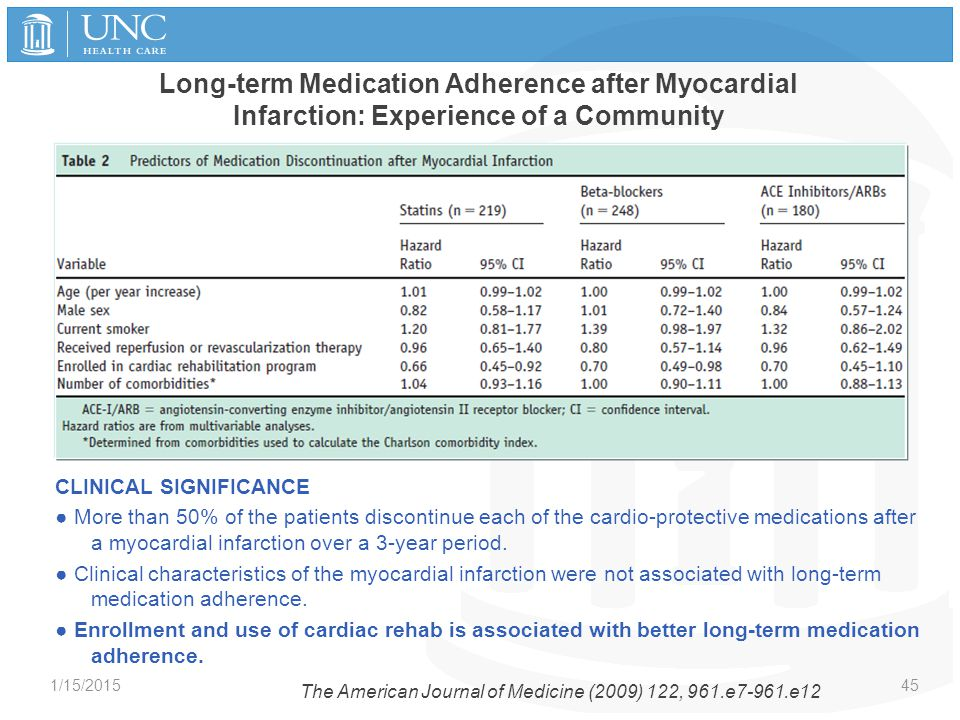 Long-term Medication Adherence after Myocardial Infarction: Experience of a Community CLINICAL SIGNIFICANCE ● More than 50% of the patients discontinu