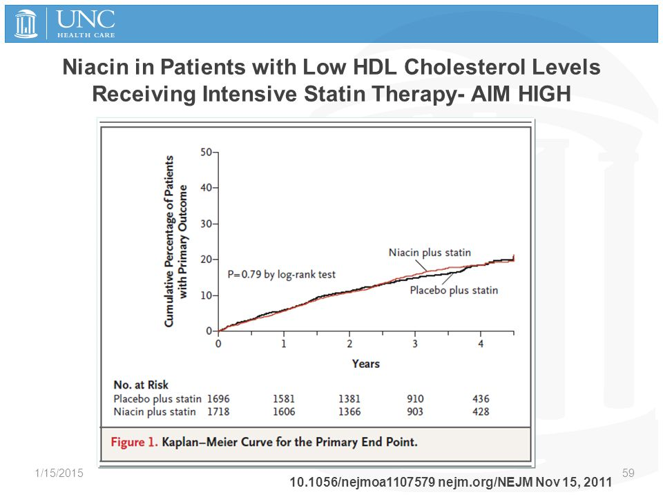 Niacin in Patients with Low HDL Cholesterol Levels Receiving Intensive Statin Therapy- AIM HIGH 1/15/2015 59 10.1056/nejmoa1107579 nejm.org/NEJM Nov 1