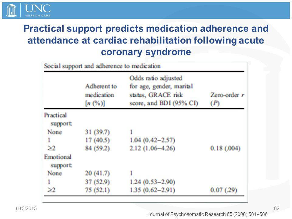 Practical support predicts medication adherence and attendance at cardiac rehabilitation following acute coronary syndrome 1/15/2015 62 Journal of Psy