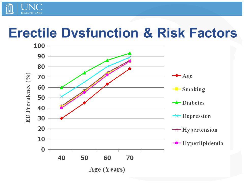 Erectile Dysfunction & Risk Factors