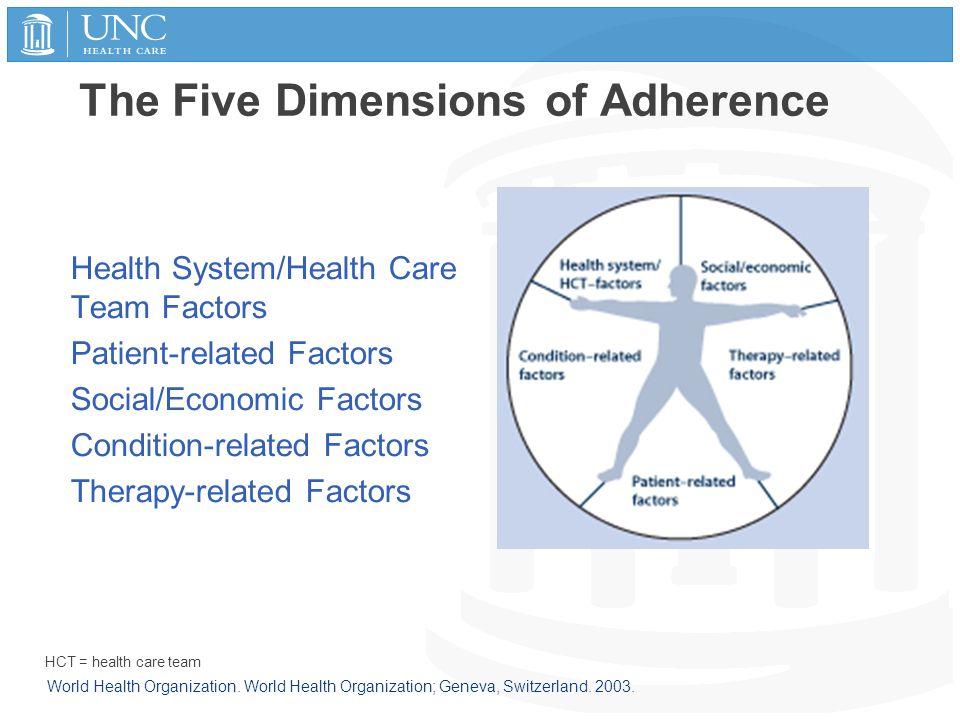 The Five Dimensions of Adherence Health System/Health Care Team Factors Patient-related Factors Social/Economic Factors Condition-related Factors Ther