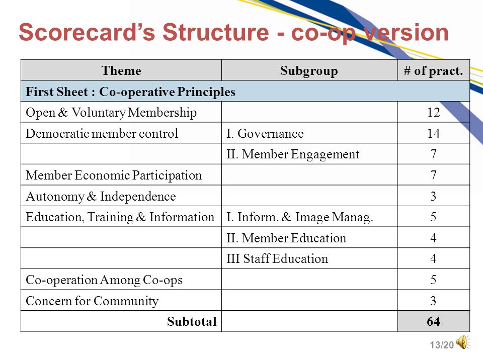 12/20 Scorecards Structure after revision Two scorecards : –Autonomous consumer co-ops 145-150 practices organized in 4 sheets ( co-operative principl