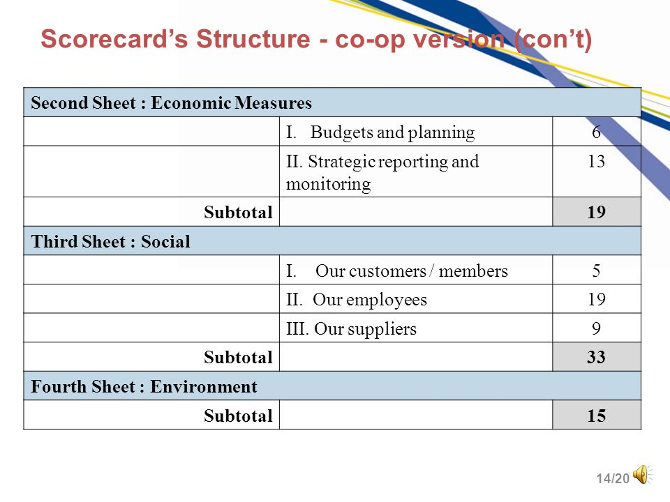 13/20 Scorecard's Structure - co-op version ThemeSubgroup# of pract. First Sheet : Co-operative Principles Open & Voluntary Membership12 Democratic me