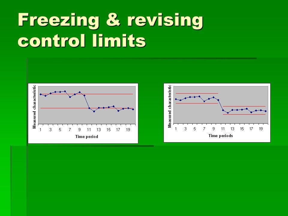 Freezing & revising control limits