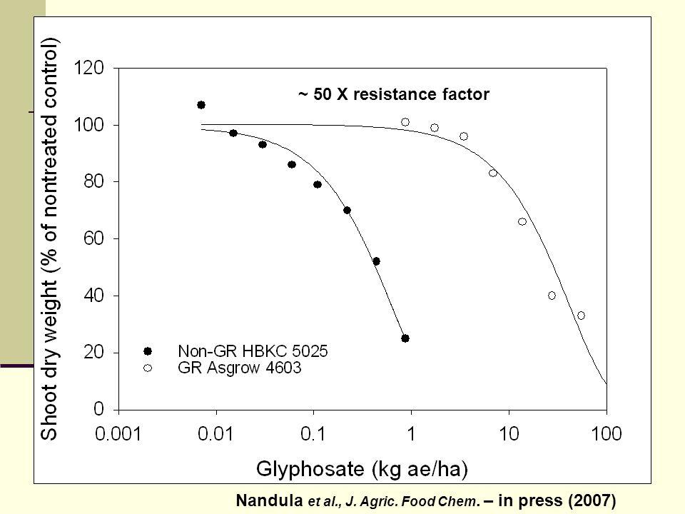 Barley measured 4 days after spraying glyphosate (g/ha)