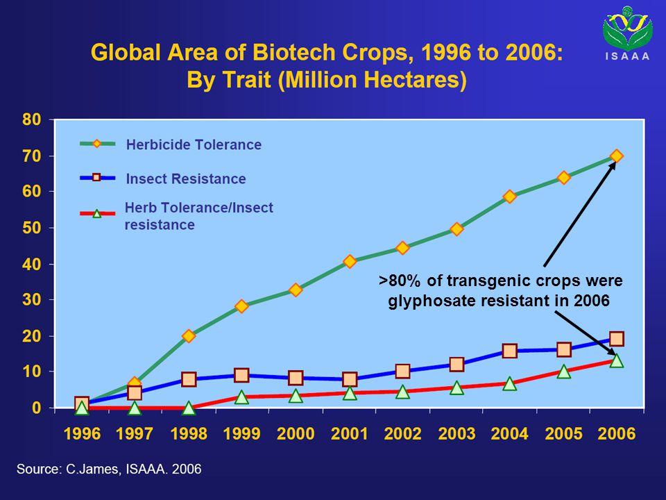 Morgan, Sandy >80% of transgenic crops were glyphosate resistant in 2006
