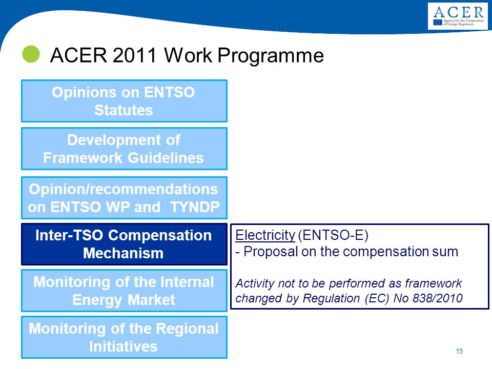15 ACER 2011 Work Programme Development of Framework Guidelines Opinions on ENTSO Statutes Monitoring of the Internal Energy Market Inter-TSO Compensation Mechanism Opinion/recommendations on ENTSO WP and TYNDP Electricity (ENTSO-E) - Proposal on the compensation sum Activity not to be performed as framework changed by Regulation (EC) No 838/2010 Monitoring of the Regional Initiatives