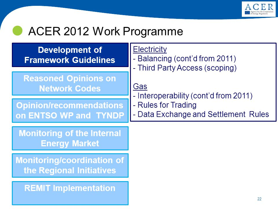 22 ACER 2012 Work Programme Development of Framework Guidelines Reasoned Opinions on Network Codes Opinion/recommendations on ENTSO WP and TYNDP Monitoring of the Internal Energy Market Monitoring/coordination of the Regional Initiatives REMIT Implementation Electricity - Balancing (cont'd from 2011) - Third Party Access (scoping) Gas - Interoperability (cont'd from 2011) - Rules for Trading - Data Exchange and Settlement Rules