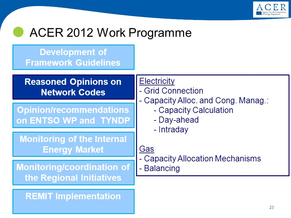 23 ACER 2012 Work Programme Development of Framework Guidelines Reasoned Opinions on Network Codes Opinion/recommendations on ENTSO WP and TYNDP Monitoring of the Internal Energy Market Monitoring/coordination of the Regional Initiatives REMIT Implementation Electricity - Grid Connection - Capacity Alloc.
