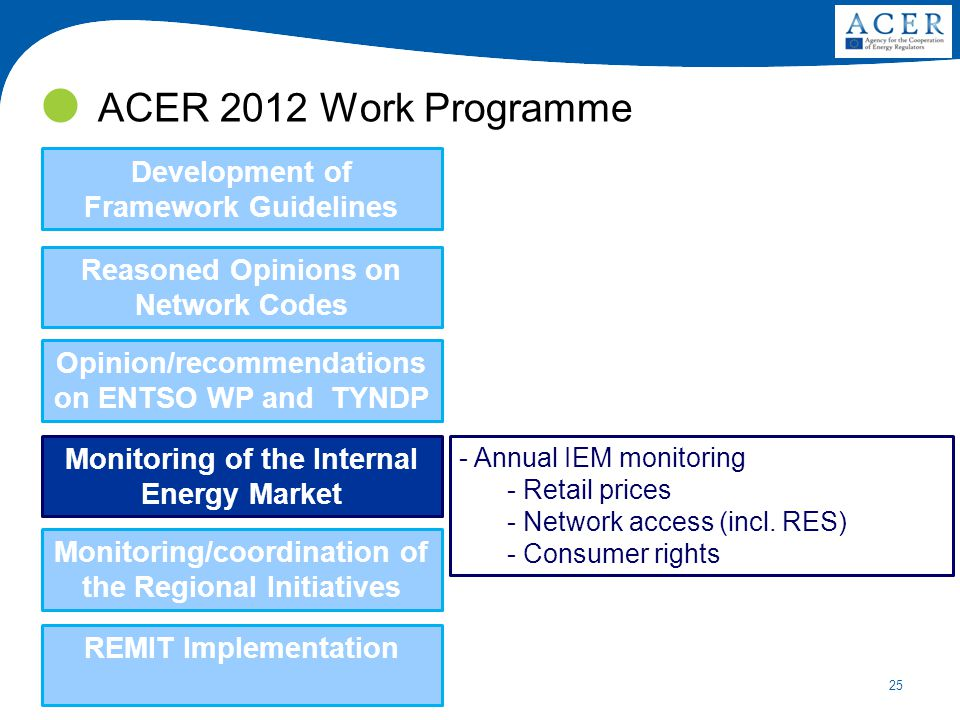 25 ACER 2012 Work Programme Development of Framework Guidelines Reasoned Opinions on Network Codes Opinion/recommendations on ENTSO WP and TYNDP Monit