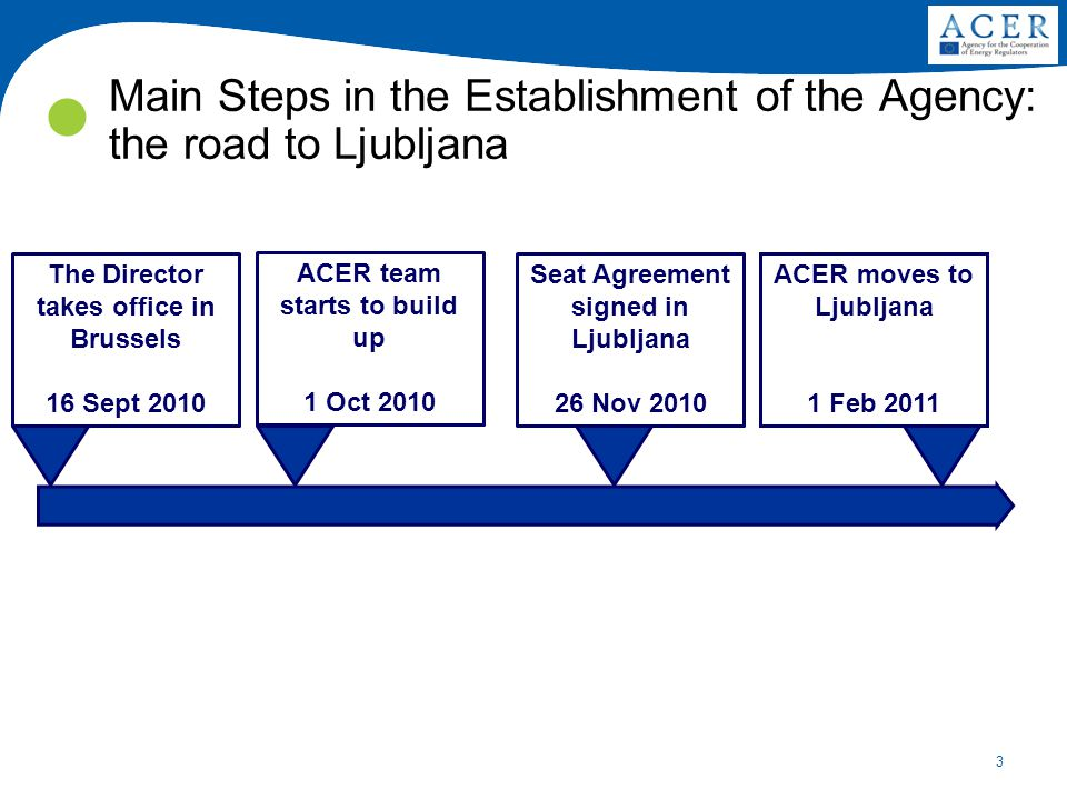 3 Main Steps in the Establishment of the Agency: the road to Ljubljana The Director takes office in Brussels 16 Sept 2010 ACER team starts to build up 1 Oct 2010 ACER moves to Ljubljana 1 Feb 2011 Seat Agreement signed in Ljubljana 26 Nov 2010