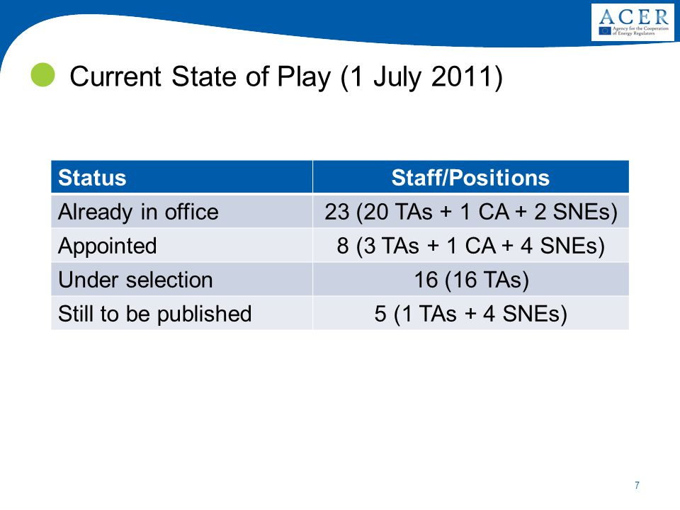 7 Current State of Play (1 July 2011) StatusStaff/Positions Already in office23 (20 TAs + 1 CA + 2 SNEs) Appointed8 (3 TAs + 1 CA + 4 SNEs) Under sele