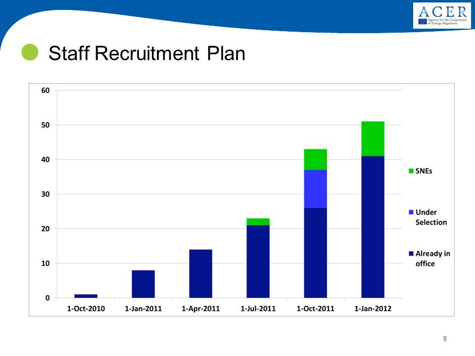 8 Staff Recruitment Plan