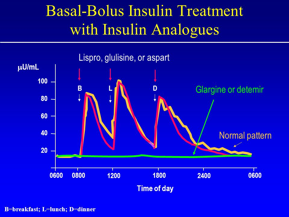 0600 0800 1800 12002400 0600 Time of day 20 40 60 80 100 BLD Basal-Bolus Insulin Treatment with Insulin Analogues B=breakfast; L=lunch; D=dinner Glargine or detemir Lispro, glulisine, or aspart Normal pattern  U/mL