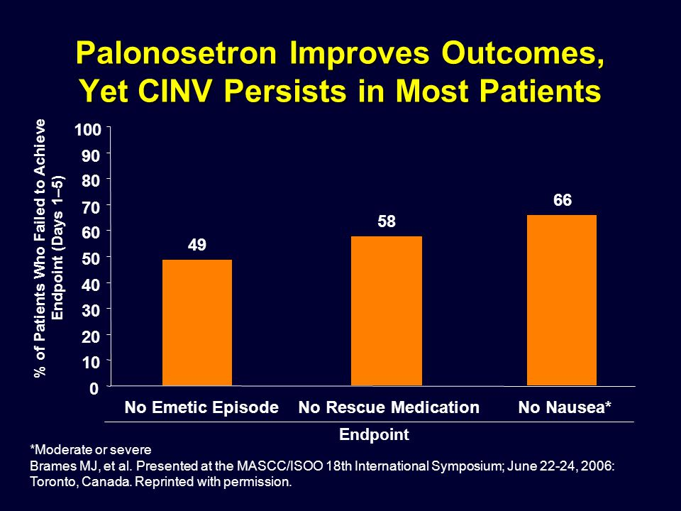 Palonosetron Improves Outcomes, Yet CINV Persists in Most Patients 49 58 66 0 10 20 30 40 50 60 70 80 90 100 No Emetic EpisodeNo Rescue MedicationNo N